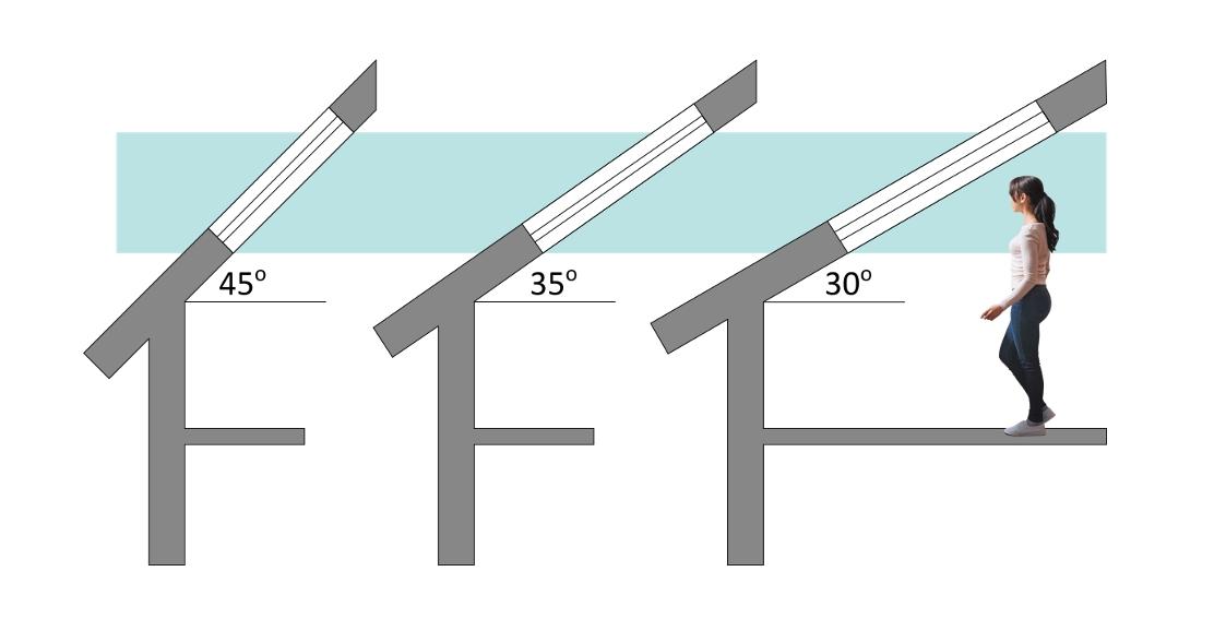 """Inny przykład konsekwencji projektowej - zależność dobru okna dachowego od kąta nachylenia połaci. Zwróć uwagę, że chcąc zachować optymalny zakres widzenia (na rysunku zaznaczony na niebiesko) to im mniejszy kąt nachylenia dachu, tym większe musi być okno. A im mniejszy kąt nachylenia dachu, tym """"niższe"""" staje się wnętrze. Dlatego, aby było ono możliwe do użytkowania należy podnieść ścianę kolankową. Zmiana powoduje zmianę i trzeba być tego świadomym. Konsekwencje projektowe"""