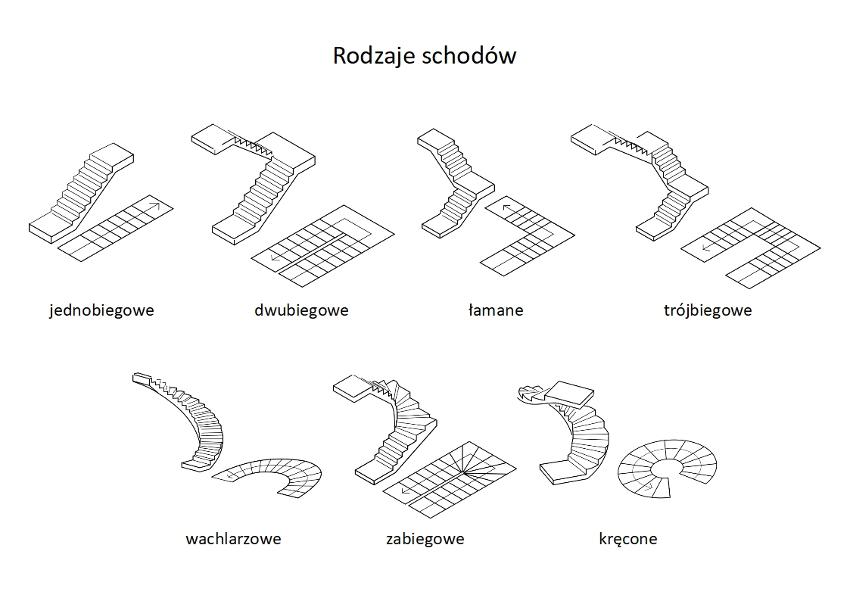 Rodzaje schodów. Na początek szybki kurs, a w nim rodzaje schodów. ;] Schody w zasadzie podzielić możemy na 7 kategorii, jednak nie jest to sztywna klasyfikacja. Zdarza się, że poszczególne style łączą się ze sobą tworząc zupełnie nowy rodzaj schodów dopasowany do konkretnego wnętrza.