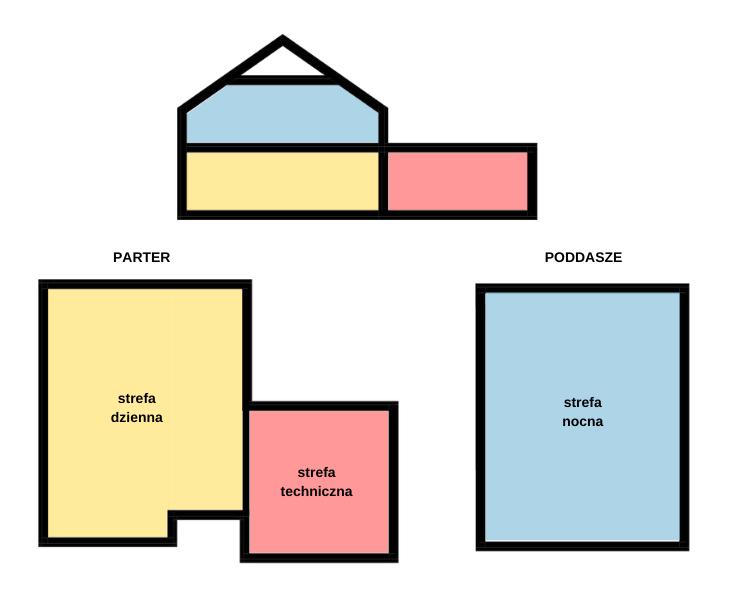 Strefowanie w domu z dwoma kondygnacjami nadziemnymi