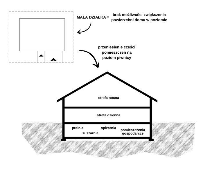 Dom z piwnicą - kondygnacja podziemna jako pomieszczenia użytkowe!