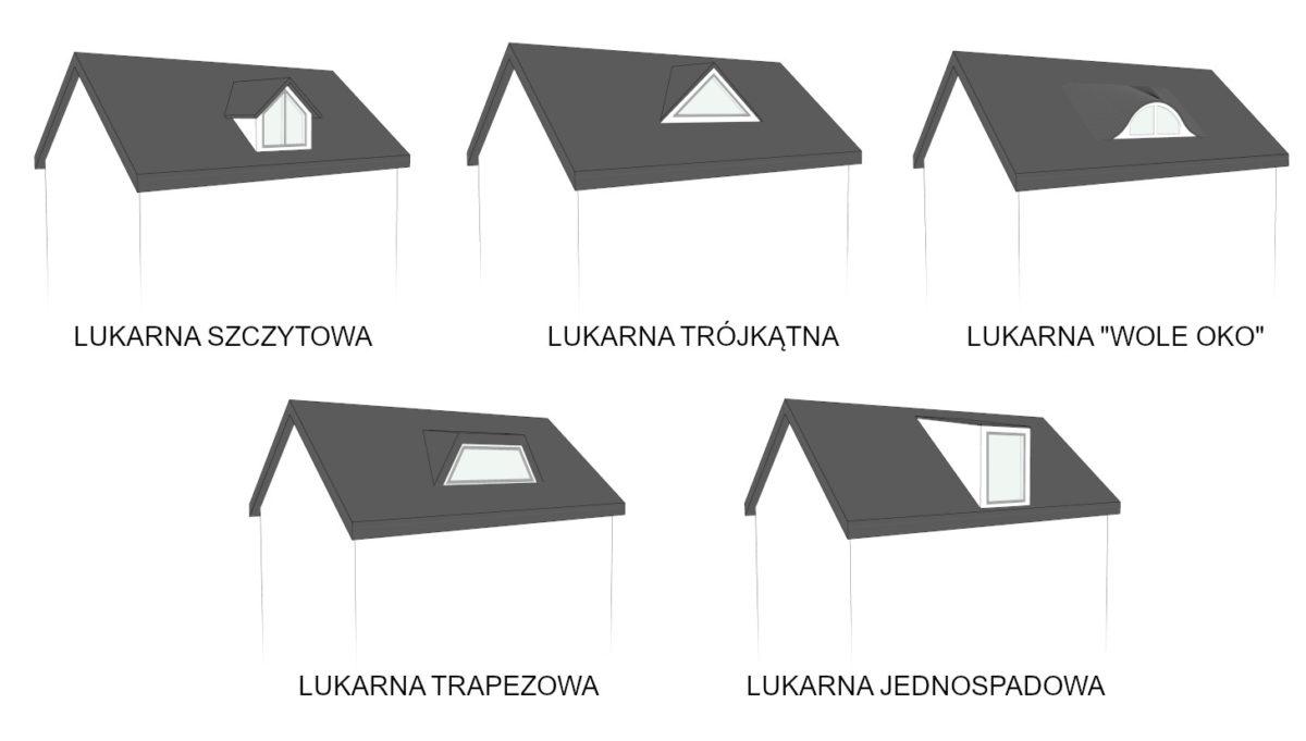Okna dachowe czy lukarny - Rodzaje lukarn