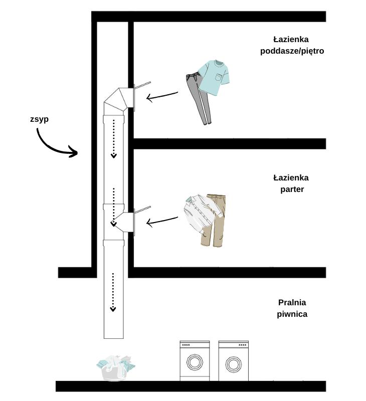Zsyp na ubrania - możliwości zastosowania przy domu z piwnicą
