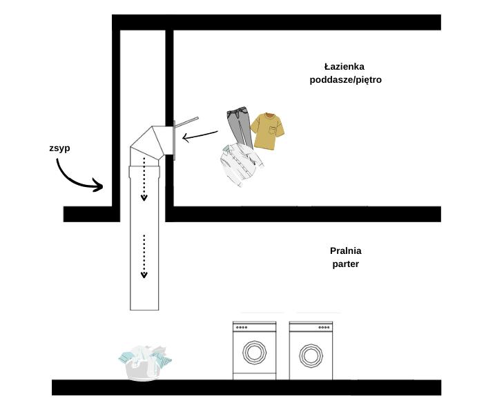 Zsyp na ubrania - połączenie łazienki na piętrze z pralnią na parterze
