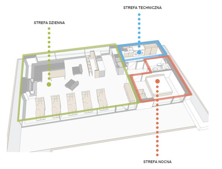 Podział funkcjonalny - mikro architektura